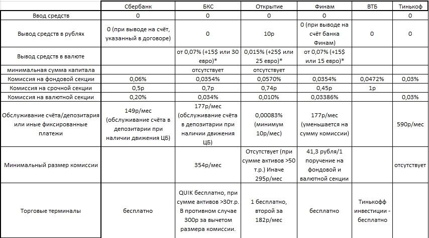 выбор брокера на российском рынке тарифы комиссии