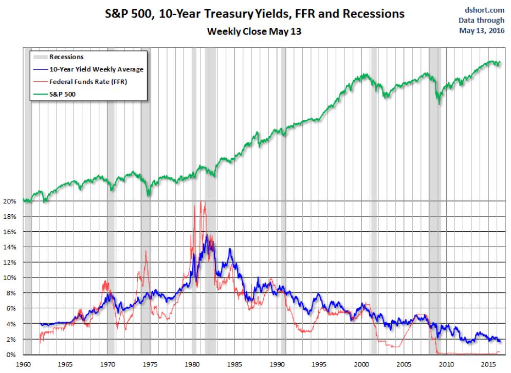 куда пойдет рынок при снижении ставки цб