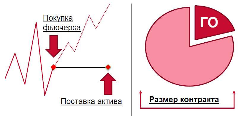рынок фьючерсов forts